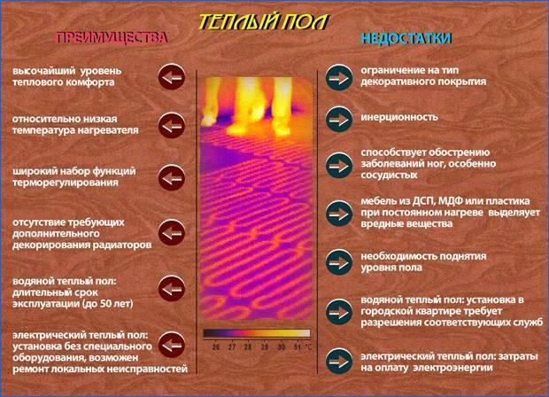 Инфракрасный теплый пол – минусы и плюсы. выбираем пол правильно