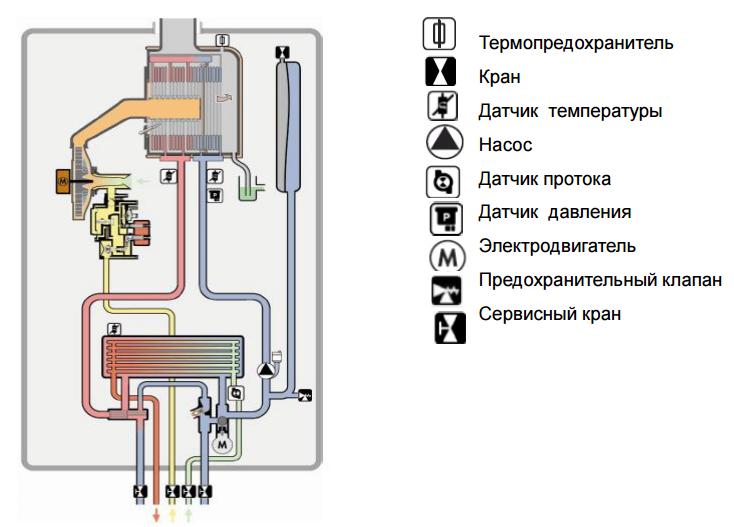 Правильная схема подключения газового котла к системе отопления - инструкция