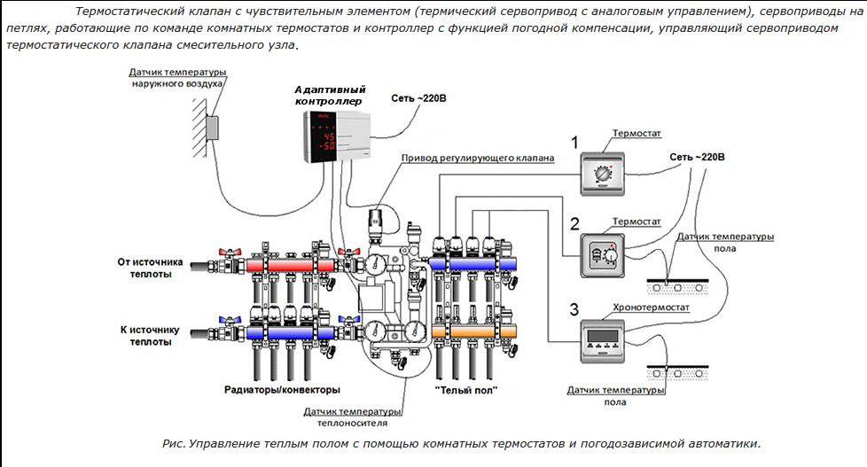 Погодозависимая автоматика для систем отопления и принцип её работы