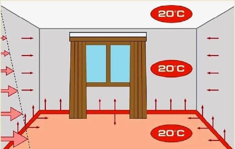 Плинтусное отопление — стоит делать или нет?