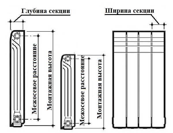 Стандартные размеры алюминиевых радиаторов отопления