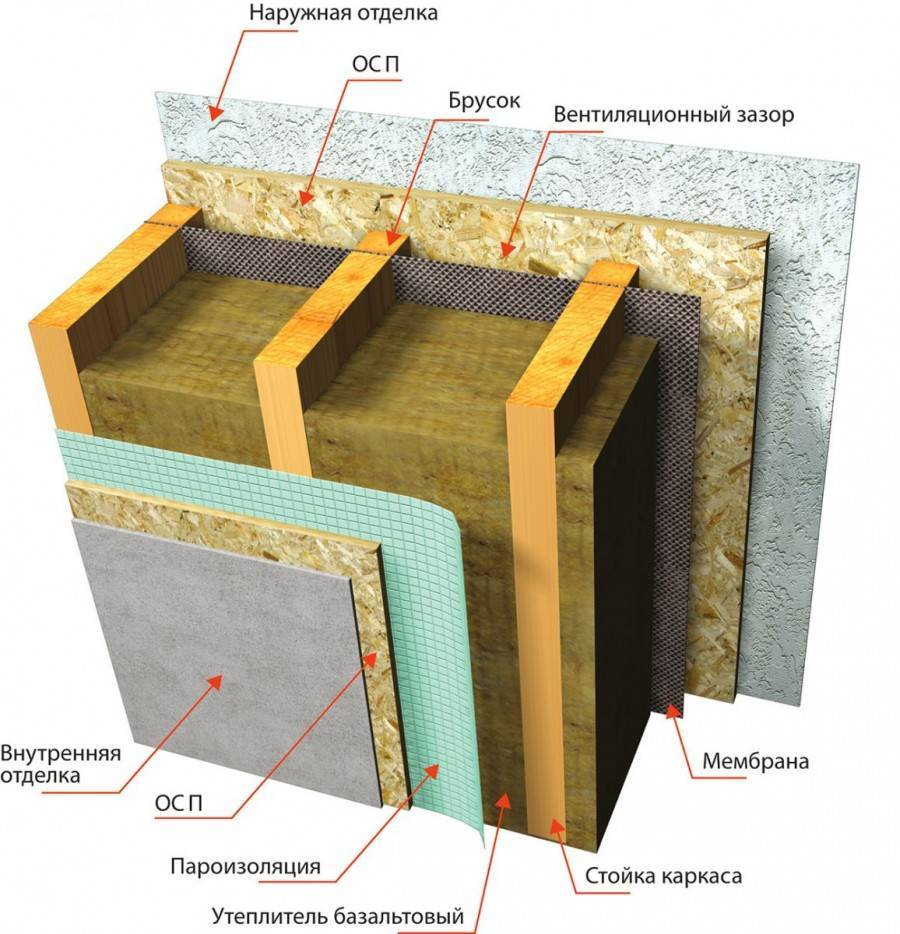 СНИП на утепление стен, фасадов
