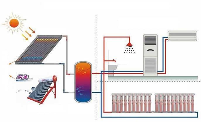 Солнечные батареи для отопления дома: цена, монтаж, плюсы и минусы