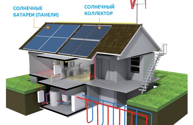 Обогреватели для дома энергосберегающие как правильно выбрать
