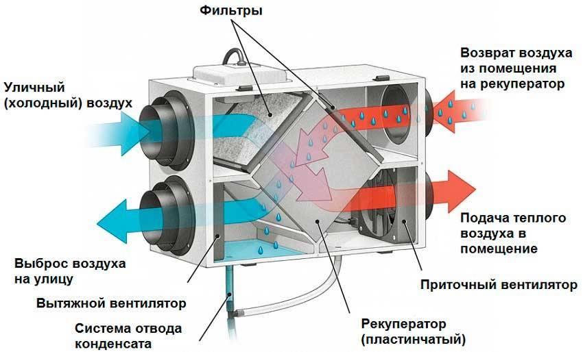 Приточно-вытяжная вентиляция с рекуперацией тепла для дома и квартиры