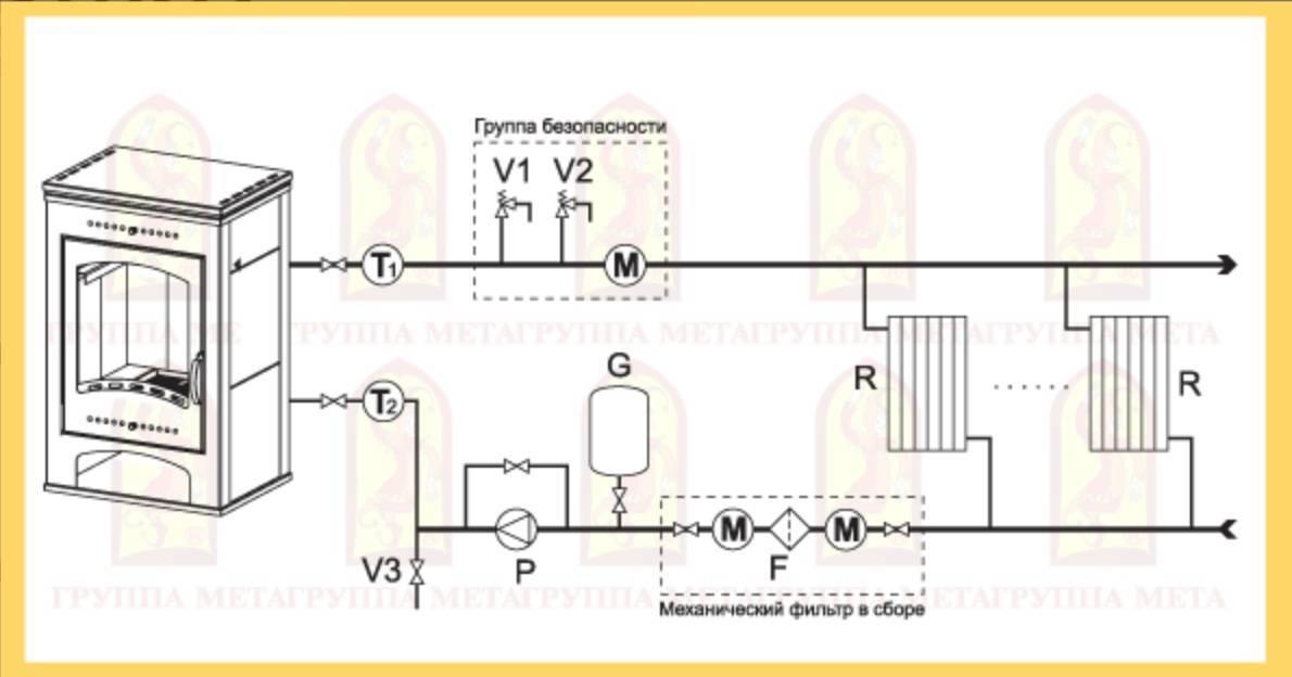 Принцип работы и характеристики печей отопительные сводяным контуром