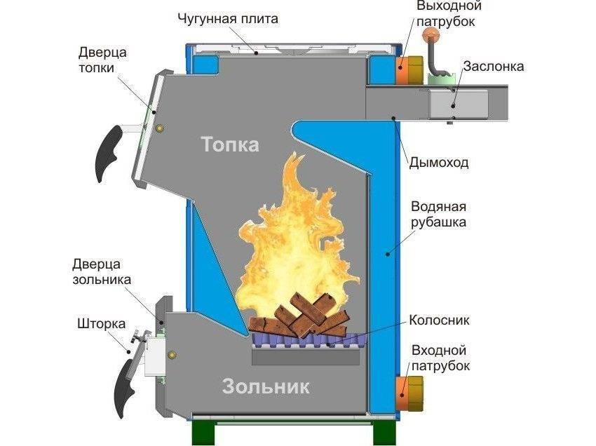 Характеристики и описание котлов длительного горения