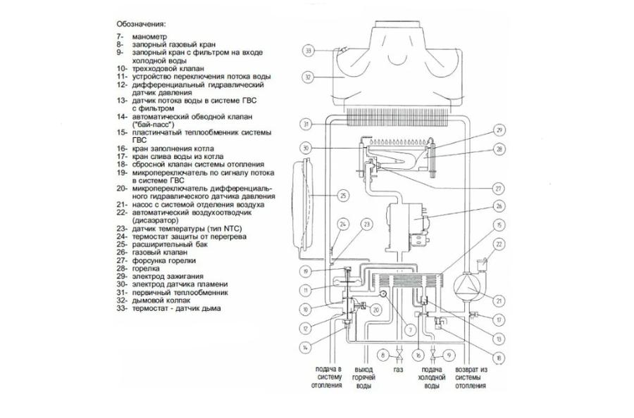 Комнатный термостат для газового котла baxi: как его установить, беспроводные модели и актуальные цены