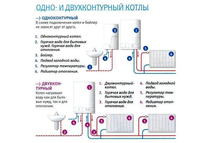 Самостоятельная установка напольного газового котла