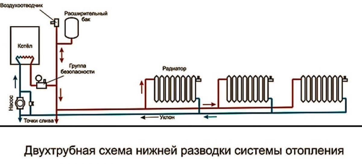 Какая система отопления лучше однотрубная или двухтрубная? | гид по отоплению