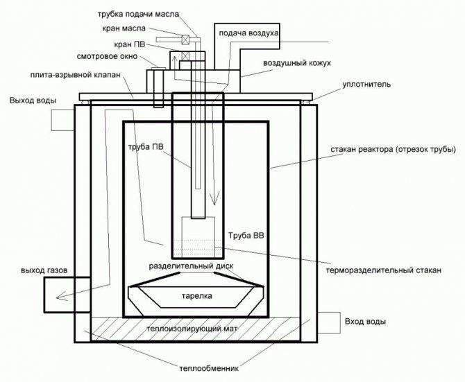 Котел на отработке с водяным контуром – основные плюсы и минусы агрегата, принцип работы устройства