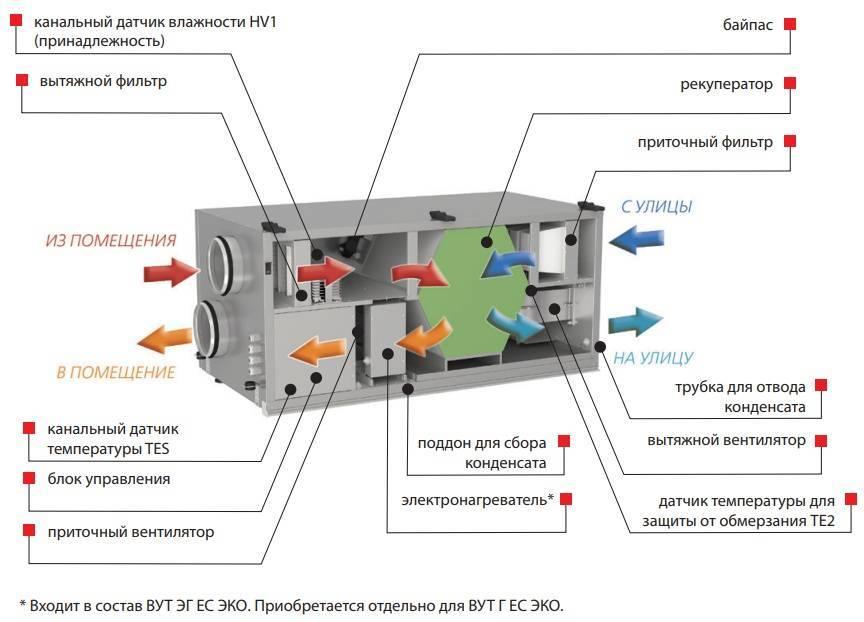 Разновидности установок для вентиляции с рекуперацией тепла