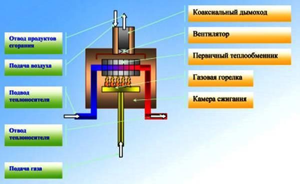 Виды конденсационных котлов, их преимущества и критерии выбора
