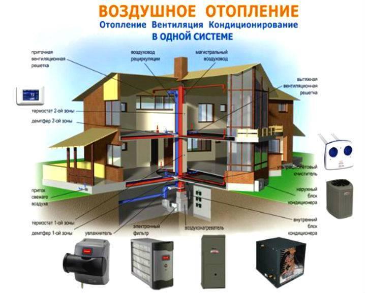 Воздушное отопление частного дома по канадской методике