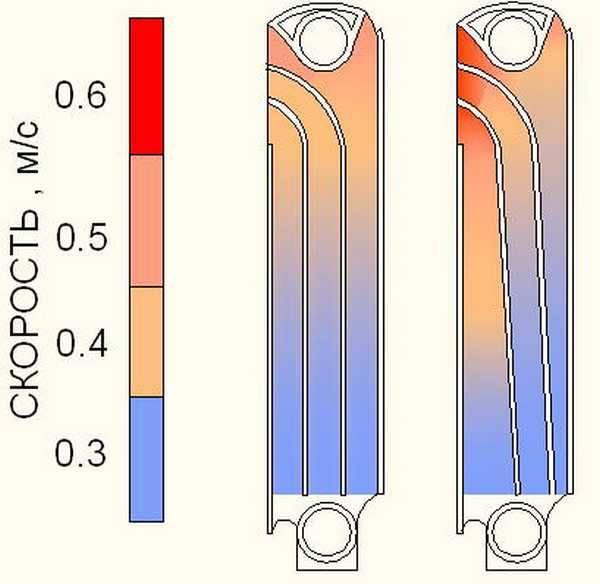 Теплоотдача чугунных радиаторов: методика проведения расчетов