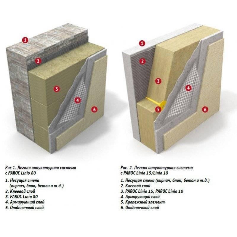 Описание утеплителя Paroc — применение минваты для стен