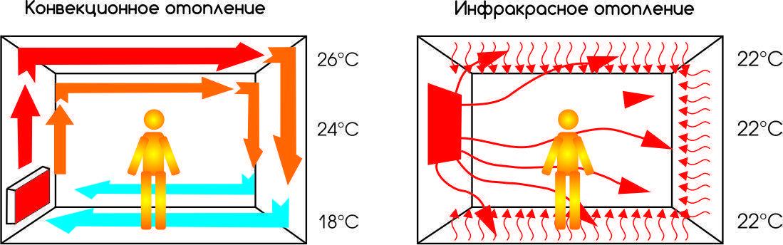 Как сделать инфракрасное отопление своими руками