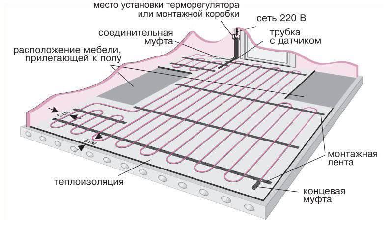 Расчет теплого пола электрического по мощности и площади