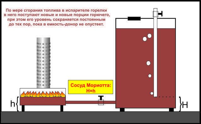 Котёл на отработанном масле своими руками: самодельные агрегаты на отработке