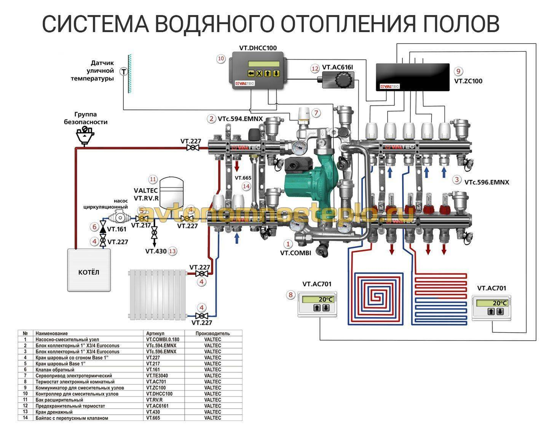 Насосно смесительный узел для теплого пола: принцип работы, схема смесительного узла, настройка с коллектором, регулирование системы, подключение, регулировка
