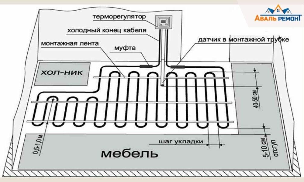 Как по технологии производится монтаж инфракрасного теплого пола в жилом помещении