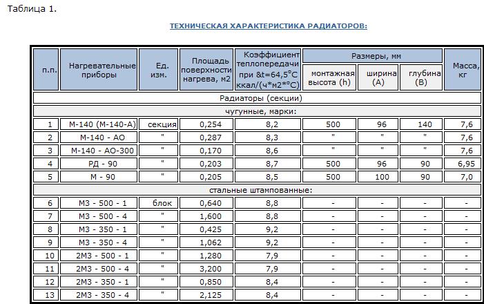 Как рассчитать количество секций радиатора на комнату: методы расчета