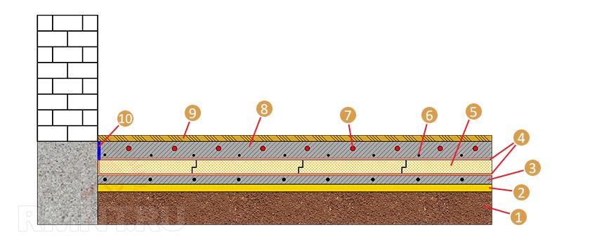 Полы по грунту в ленточном фундаменте: устройство правильного пирога, как сделать сухую и бетонную стяжку, деревянный настил