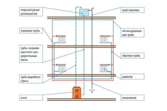 Центральное и автономное отопление. что лучше? - ремонт и дизайн