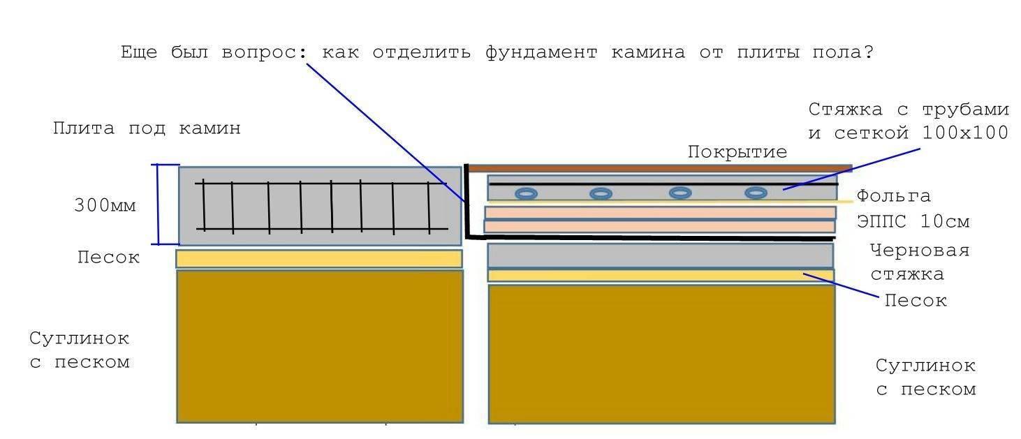 Теплые водяные полы в частном доме - расчёт и монтаж своими руками