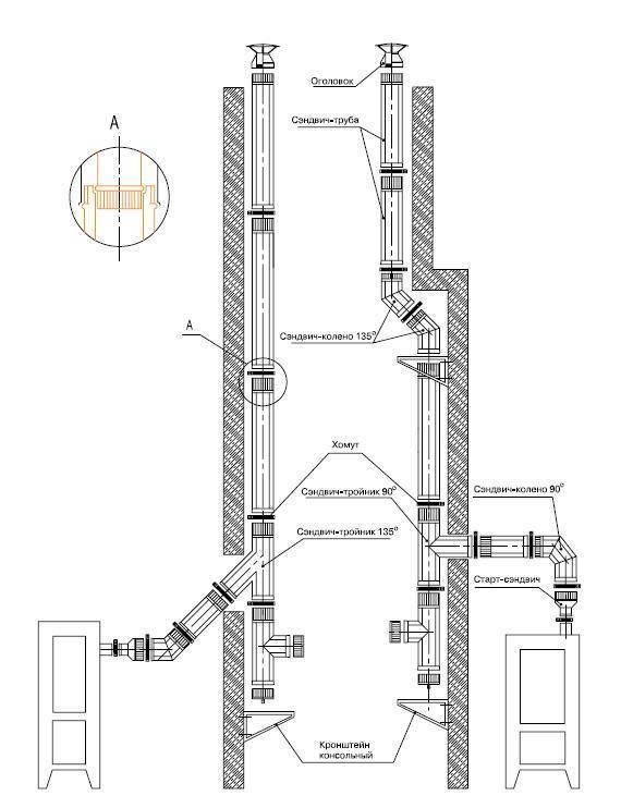 Дымоход в частном доме: виды, нормативы, установка
