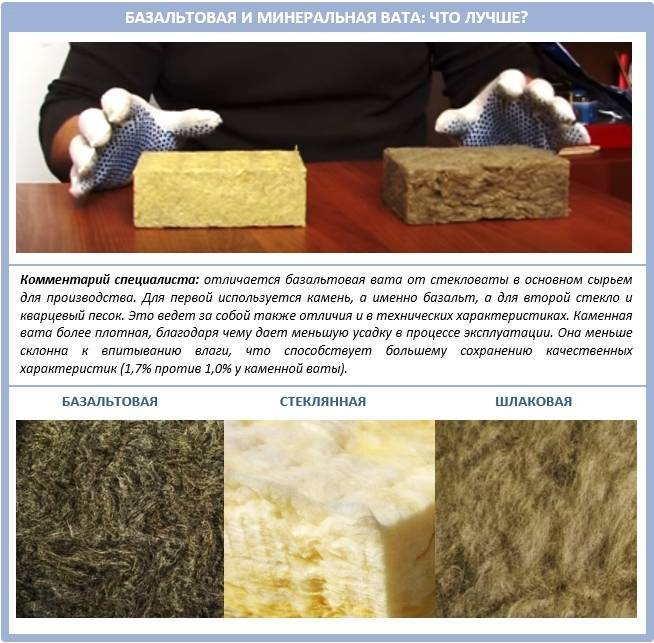 Сравнение базальтовой плиты и минеральной ваты для утепления