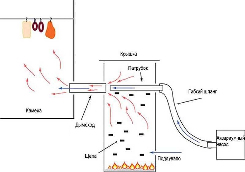 Как правильно сделать дымогенератор своими руками