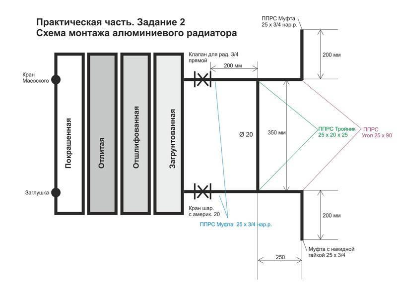 Высота радиаторов от пола и расстояние от подоконника до батареи. установка батарей своими руками: правила и технология на какой высоте устанавливать радиаторы отопления