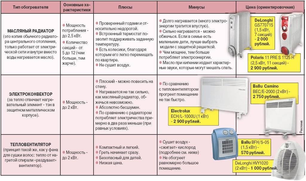 Как выбрать обогреватель для квартиры: виды, характеристики и критерии подбора | умный выбор | яндекс дзен