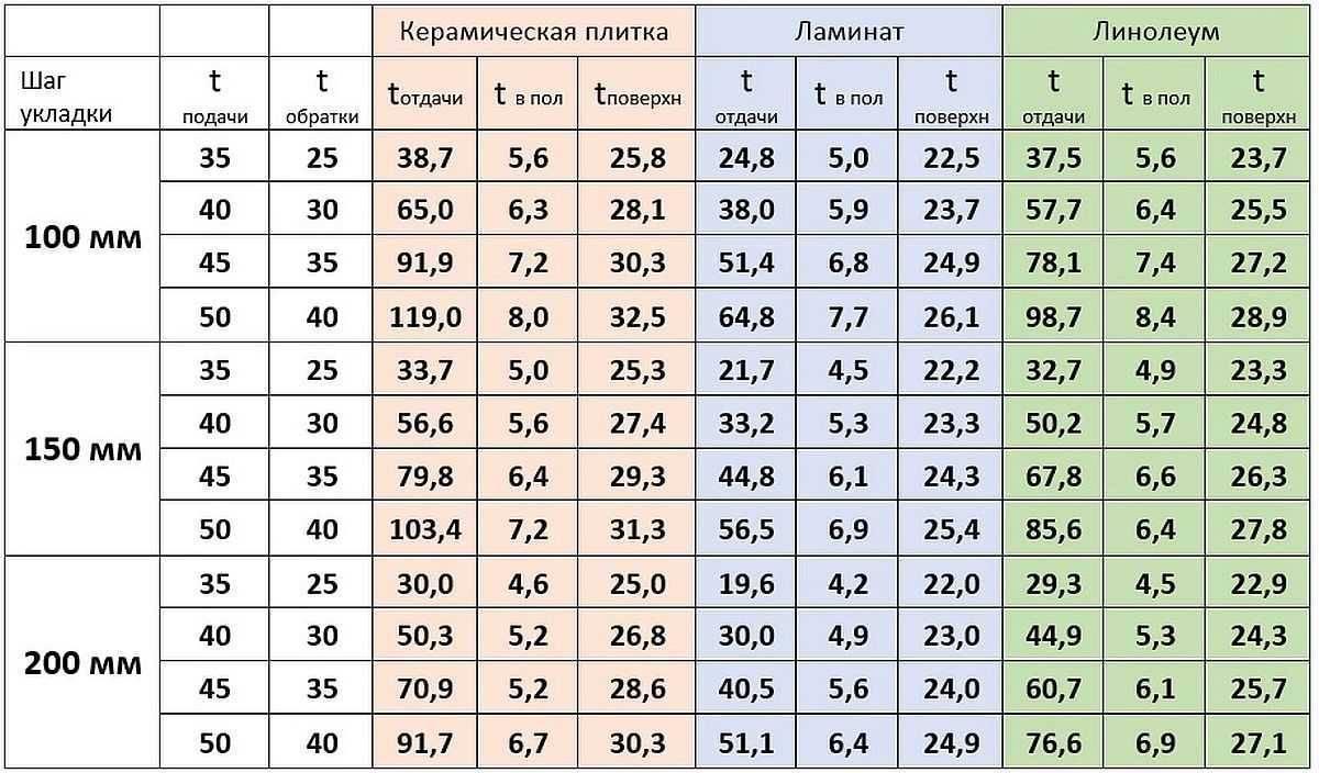 Расчёт труб для тёплого пола: формулы, выбор шага укладки, как определить расход