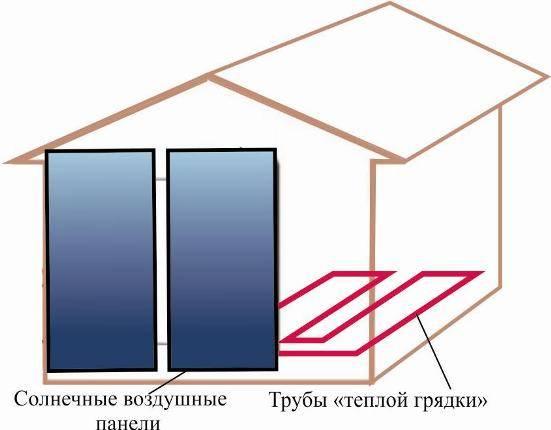 Отопление для теплицы – какое выбрать и как сделать своими руками | дела огородные (огород.ru)