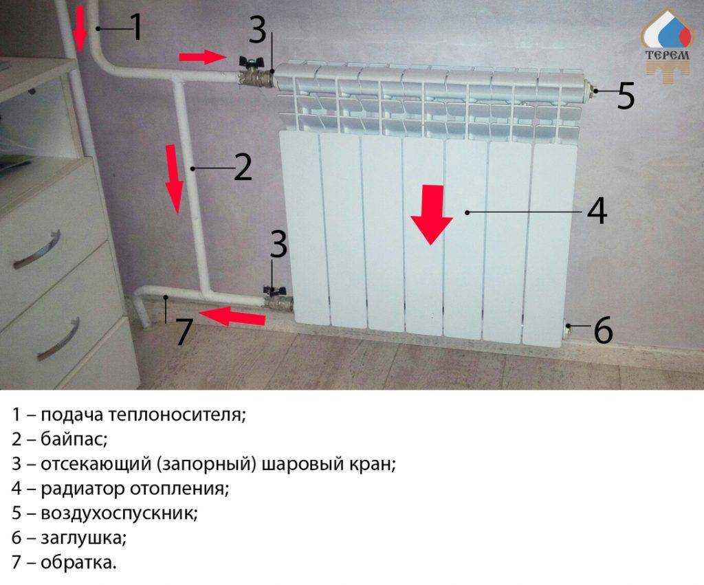 Байпас в системе отопления: предназначение, разновидности, выгода от установки, правила эксплуатации, установка в старые отопительные системы