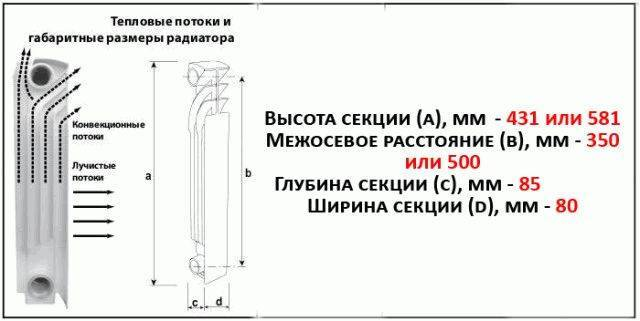 Размеры радиаторов отопления: стандартные, высокие, низкие, их межосевое расстояние