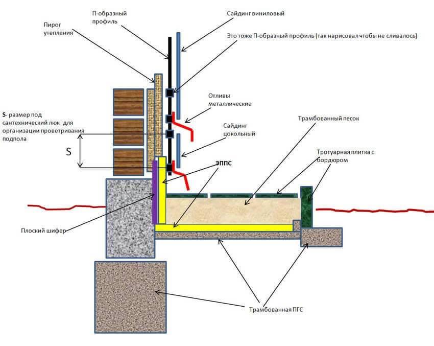 Как утеплить цоколь дома и почему это нужно делать | обнови дом (огород.ru)