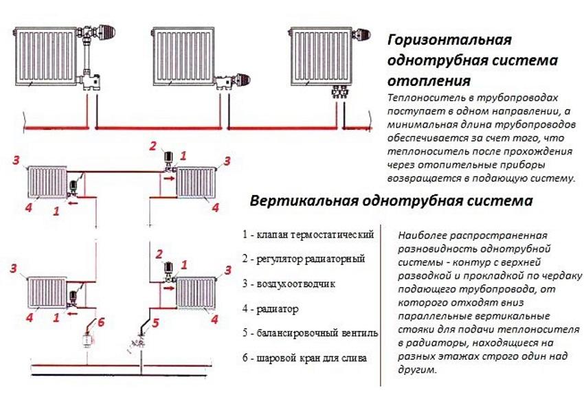 Двухтрубная система отопления частного дома с нижней разводкой и схема двухконтурной