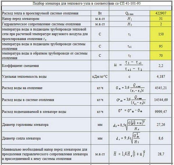 Как сделать гидравлический расчет системы отопления: пошаговая инструкция, готовые примеры, обзор программ