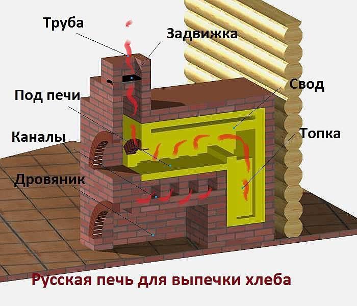 Как самому сложить русскую печь с лежанкой