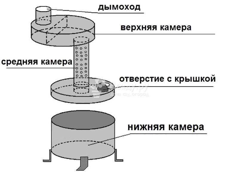 Печь на отработанном масле своими руками с водяным контуром, чертеж самодельного агрегата