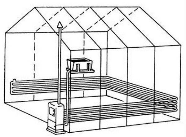 Отопление теплицы своими руками: как сделать водяной обогрев зимой, дровами или воздухом