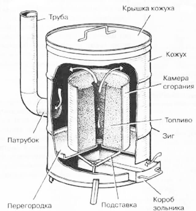 Печи длительного горения: схемы и чертежи, устройство