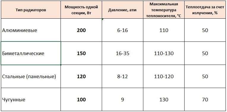 Как рассчитать число секций биметаллического радиатора - otopleniesam.ru