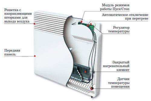 Выбираем электрический тепловой конвектор