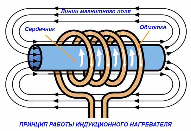 Керамический нагреватель – особенности напольных, настенных и потолочных моделей