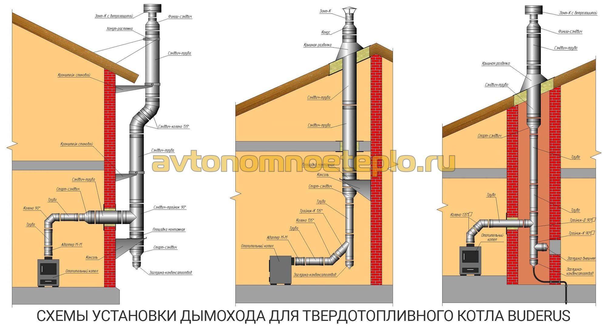 Правила установки дымохода для твердотопливного котла