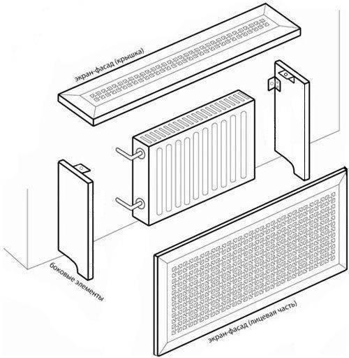 Своими руками: как сделать экран на батарею отопления